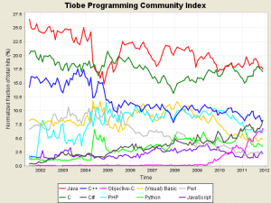 tpci trends 300x225 Les langages de programmation de demain